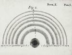 Newton: 'Opticks'