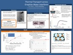 Thermal Transport Across Watre-Graphite Interfaces