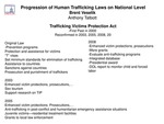 Research exercise: The Progression of Human Trafficking Laws on a National Level