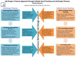 Job Design: A Human Approach through Catholic Social Teaching and Job Design Theories