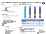 Party Building: Factors to Encourage Third Party Support Among 18-24 Year Olds